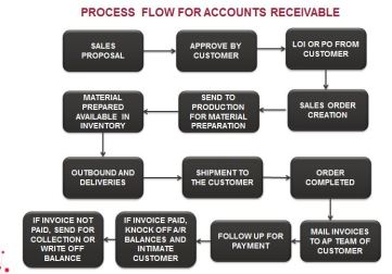 Process_Flow_Accounts_Receivable