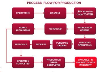 Process_Flow_Production