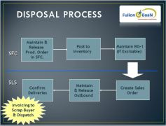 Disposal Process