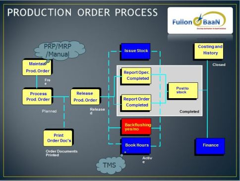 Production_Order_Process
